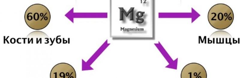 Магний глицинат