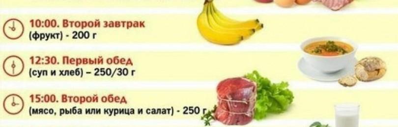 Исследовательская работа тема: « исследование рационального питания студентов гпоу воркутинского политехнического техникума»