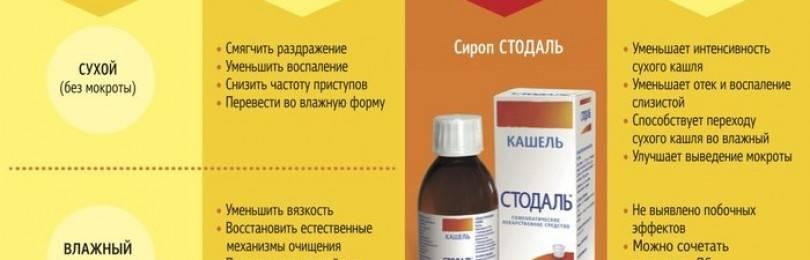 Таблетки от кашля при бронхите эффективные