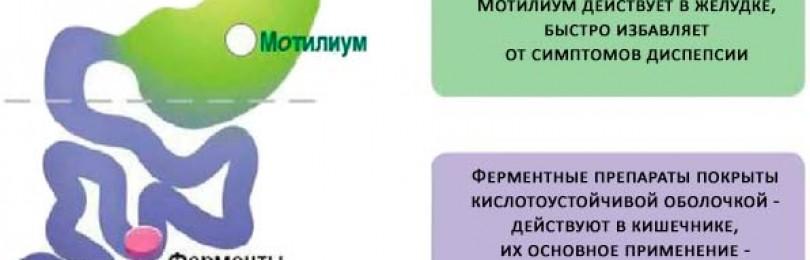 Домперидон: инструкция по применению и для чего он нужен, цена, отзывы, аналоги