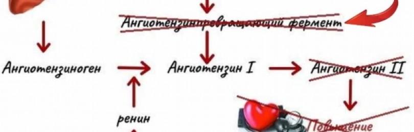 Лизиноприл (lisinopril) инструкция по применению