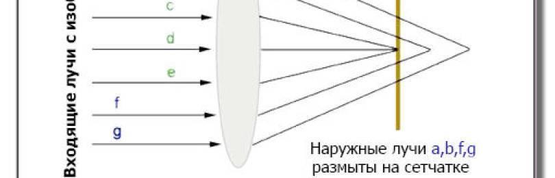 Миопия и очки тренажеры