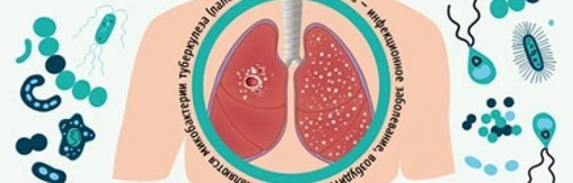 Опасные осложнения туберкулеза легких