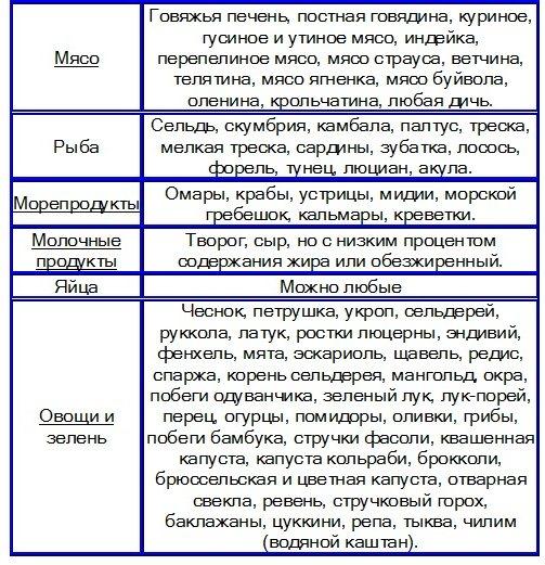 Безуглеводная Диета Запрещенные Продукты Список.