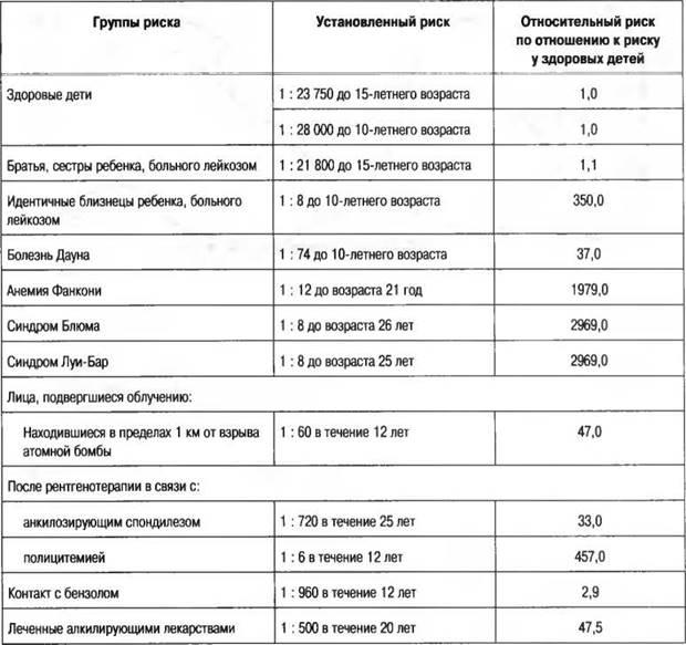 Острая миелоидная лейкемия • ru.knowledgr.com