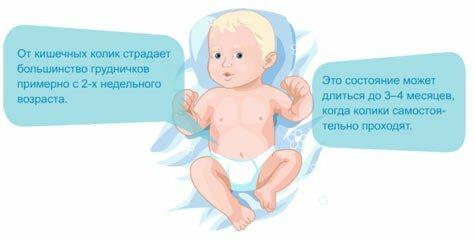 Колики у новорожденного: что делать, комаровский, укропная вода, симптомы, когда начинаются, видео