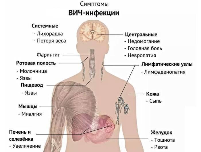 Симптомы туберкулеза легких на ранней стадии у взрослых и детей