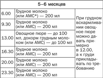 Меню ребенка на неделю (1,1 год) - меню для ребенка 1 года на неделю - запись пользователя любовь (id2104043) в сообществе питание от года до трех в категории наше меню - babyblog.ru