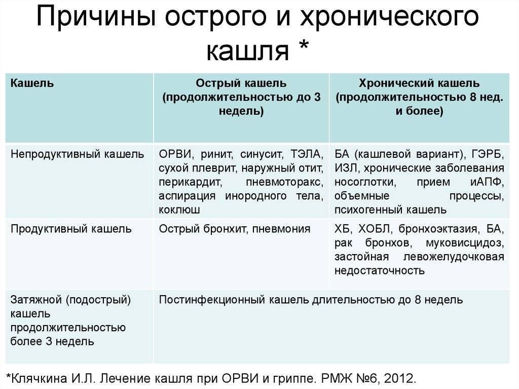 Описание и лечение левосторонней верхне- и нижнедолевой пневмонии у взрослых и детей