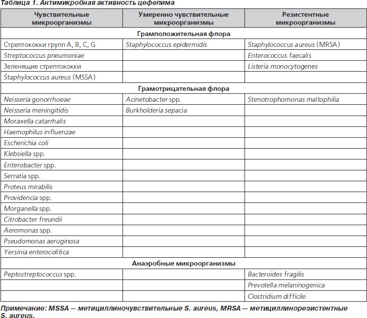 Обзор препаратов цефалоспоринового ряда в таблетках