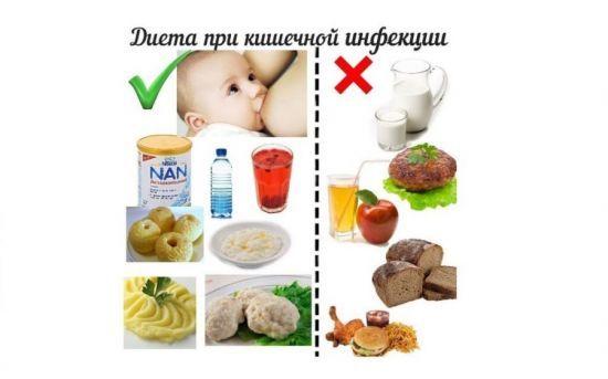 Диета при ротавирусе у детей и взрослых. сколько длится диета при ротавирусе?