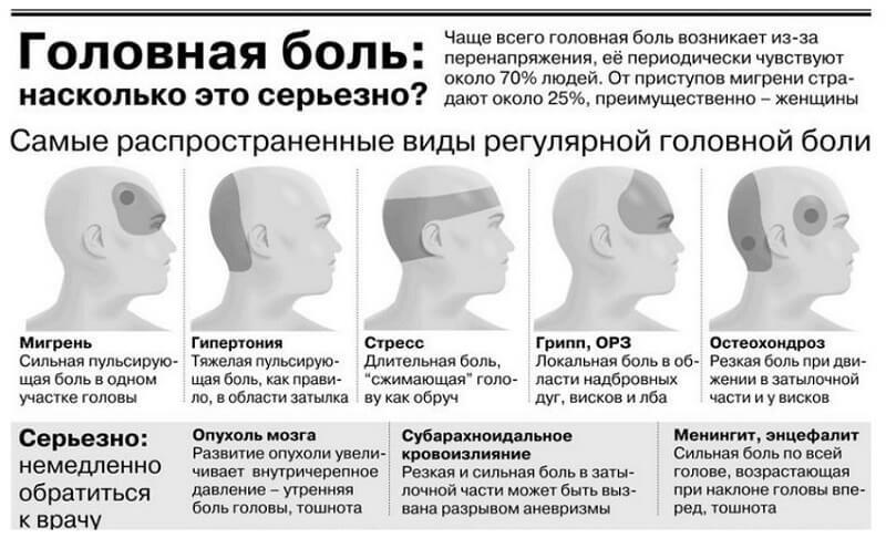 Голова болит в области лба и висков постоянно. причины и что делать