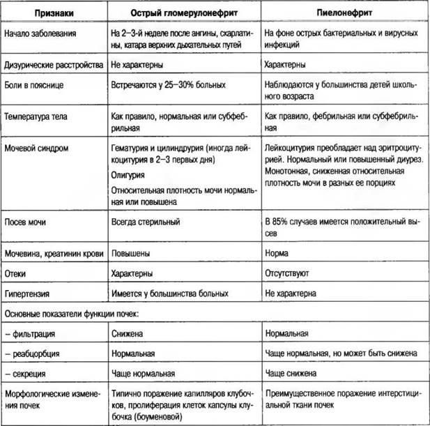Хронический гломерулонефрит питание