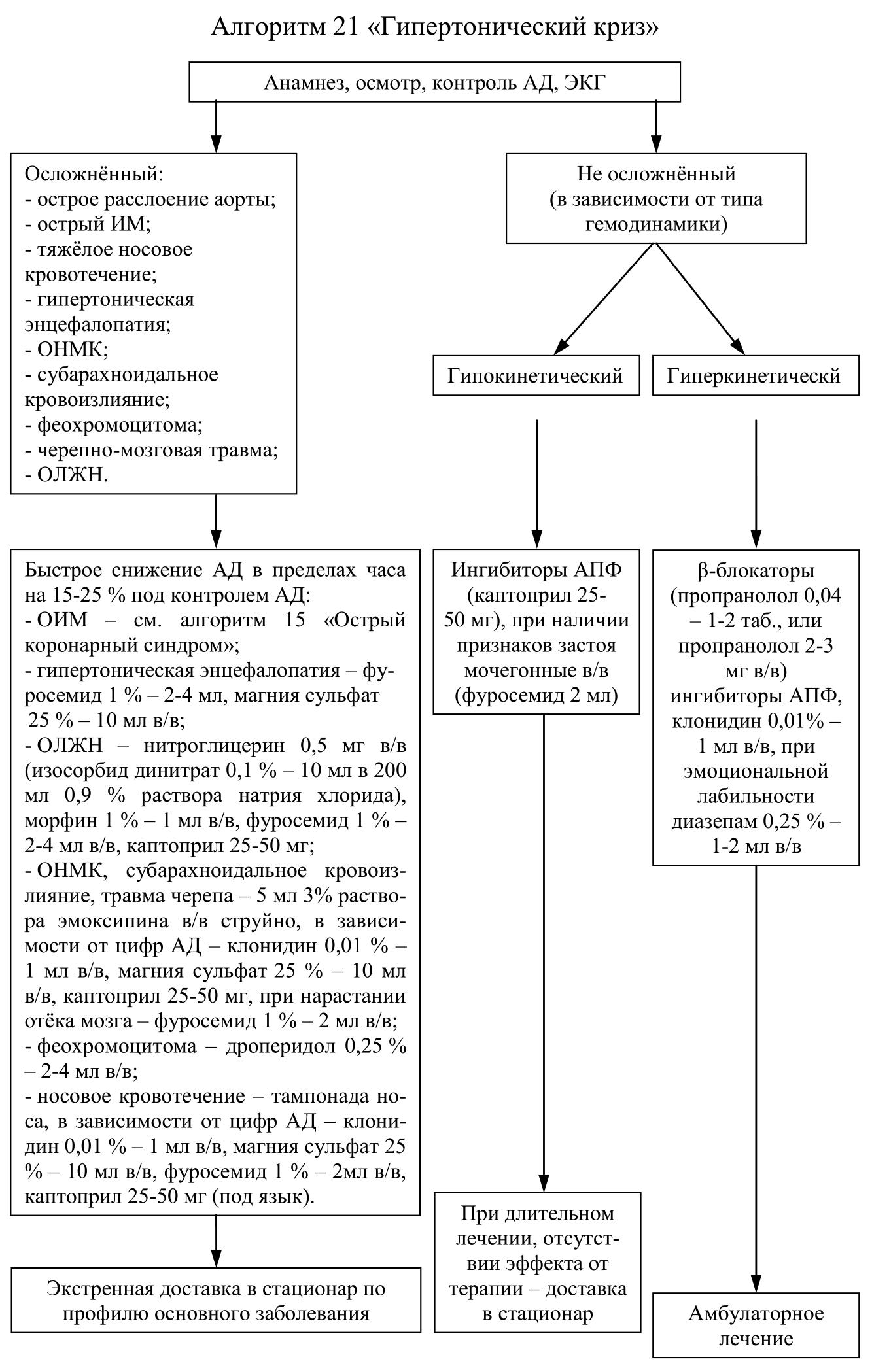 Алгоритм оказания неотложной помощи при приступе бронхиальной астме