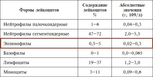 Эозинофилия: понятие, причины и формы, проявления, принципы терапии