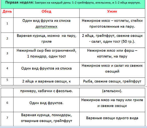 Химическая диета меню таблица