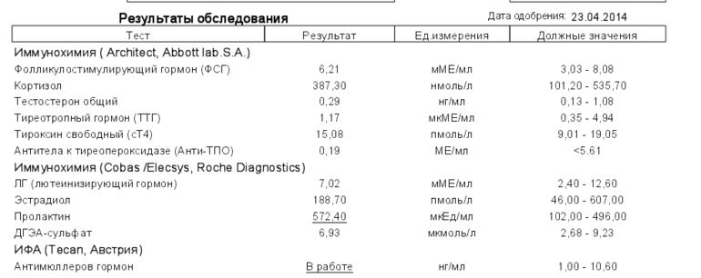 Показатели пролактина при аденоме гипофиза