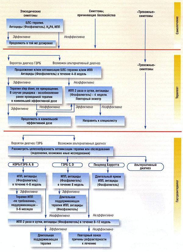 Гастроэзофагеальная рефлюксная болезнь (гэрб)