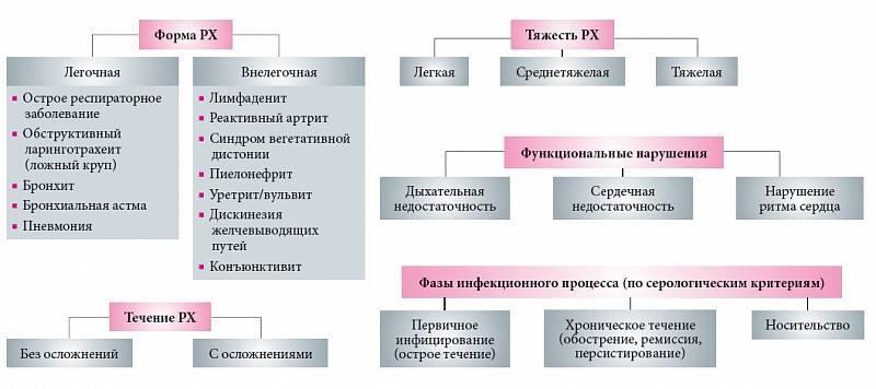 Микоплазма пневмонии у детей и взрослых