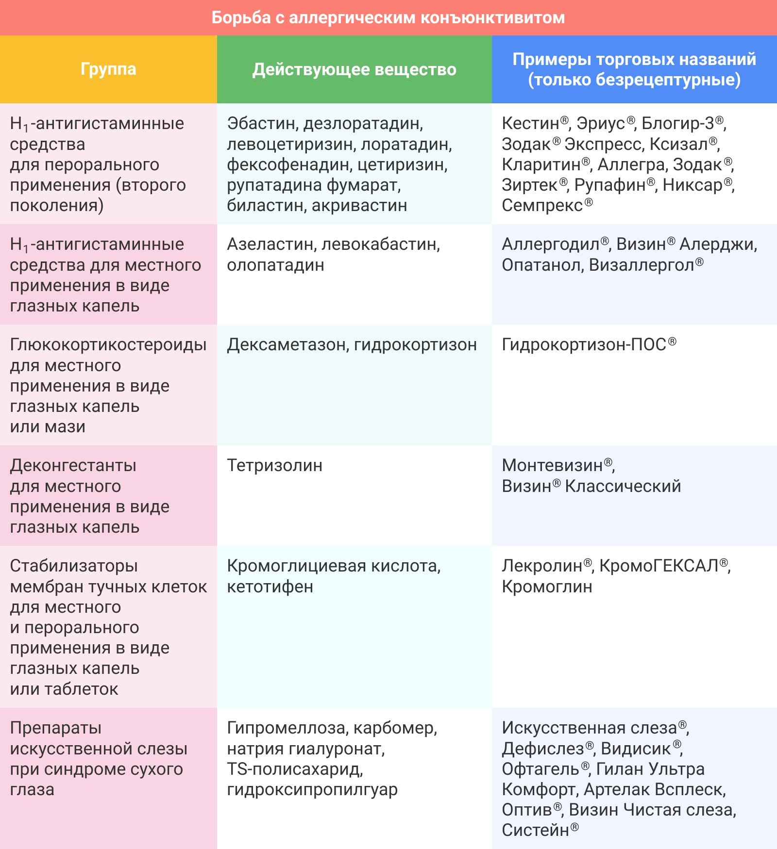 6 разновидностей аллергического конъюнктивита и методы их лечения
