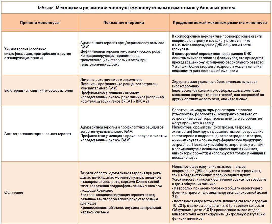 Причины, симптомы и лечение климакса у женщин