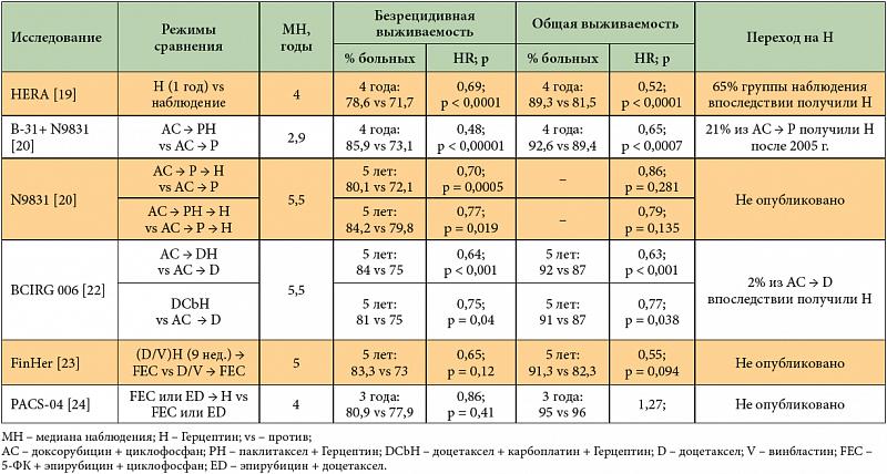 Герцептин: отзывы больных при раке молочной железы
