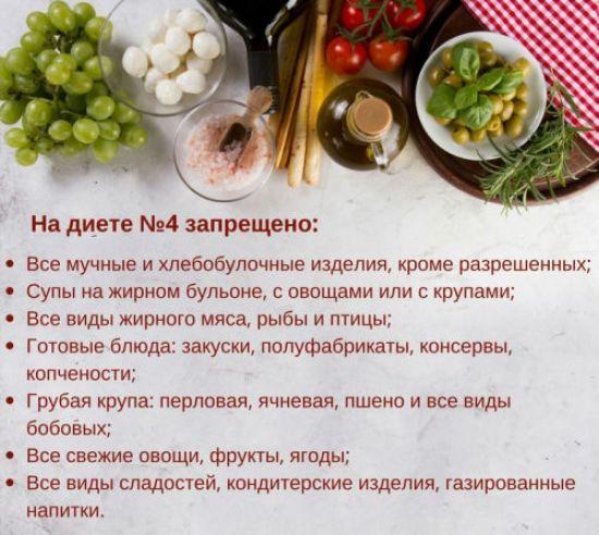Лечебная Диета 4 Меню На Неделю Рецепты. Диета 4 стол: что можно, чего нельзя (таблица), меню на неделю