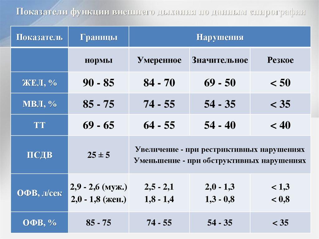 Что такое спирография, показания к проведению и расшифровка результатов