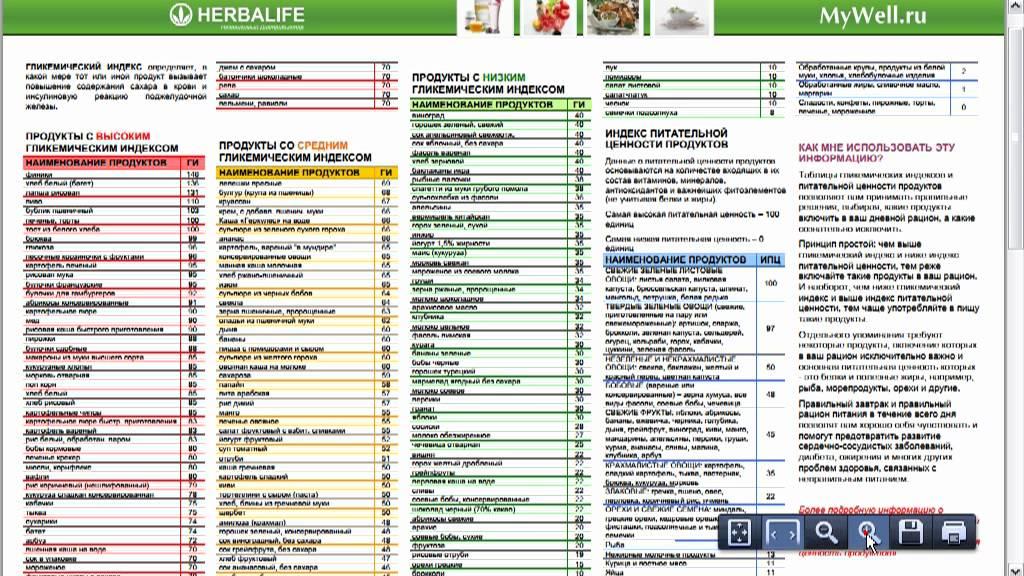Что такое инсулиновый индекс продуктов?
