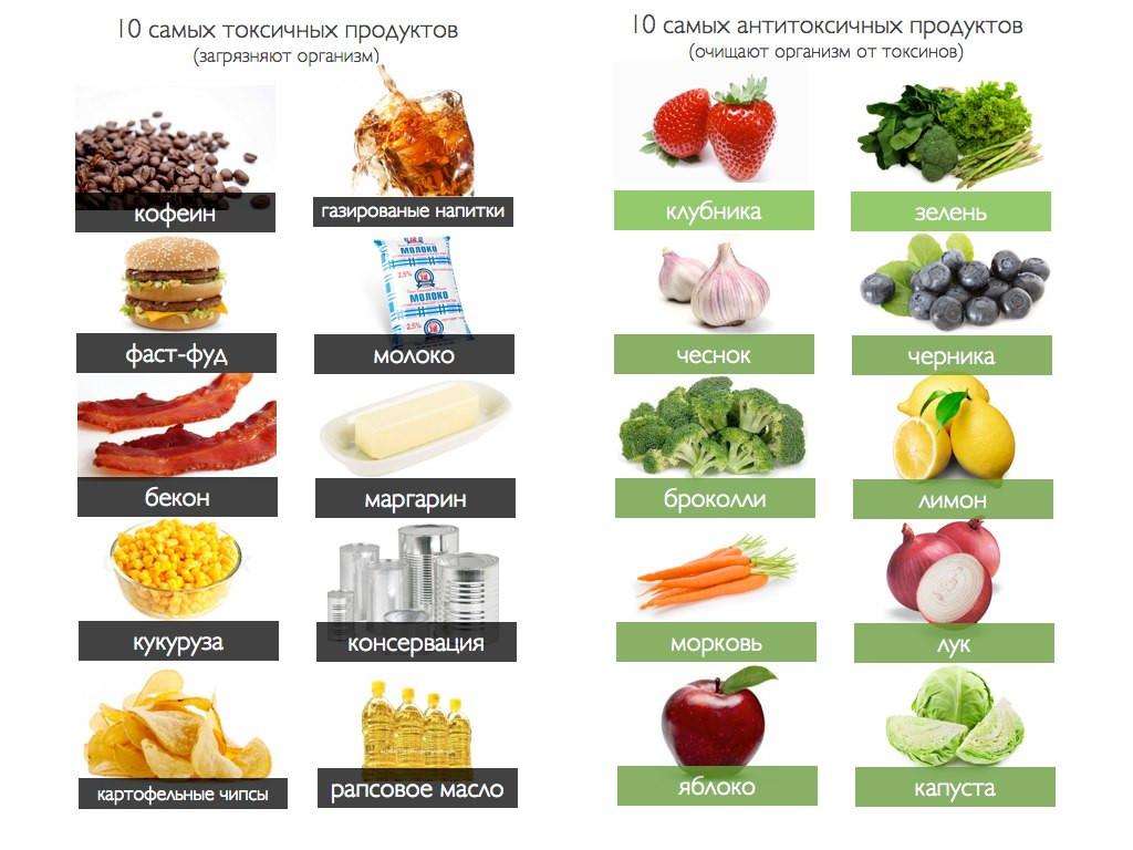 Правильная диета при бронхиальной астме
