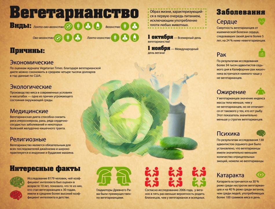 Меню вегетарианца для похудения и набора массы