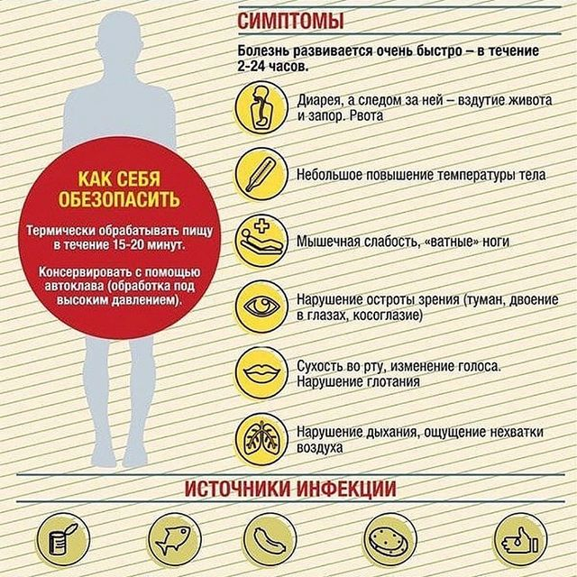 Первые признаки, симптомы, профилактика и лечение ботулизма
