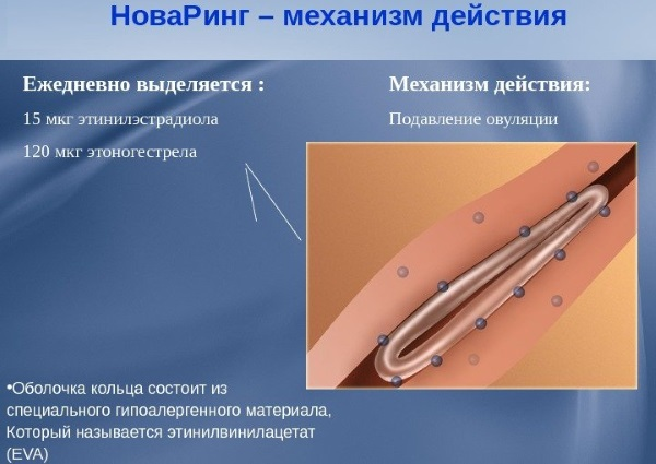 Противозачаточное кольцо новаринг - инструкция по применению