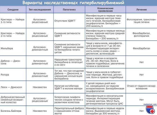 Что такое гипербилирубинемия, ее признаки и варианты лечения