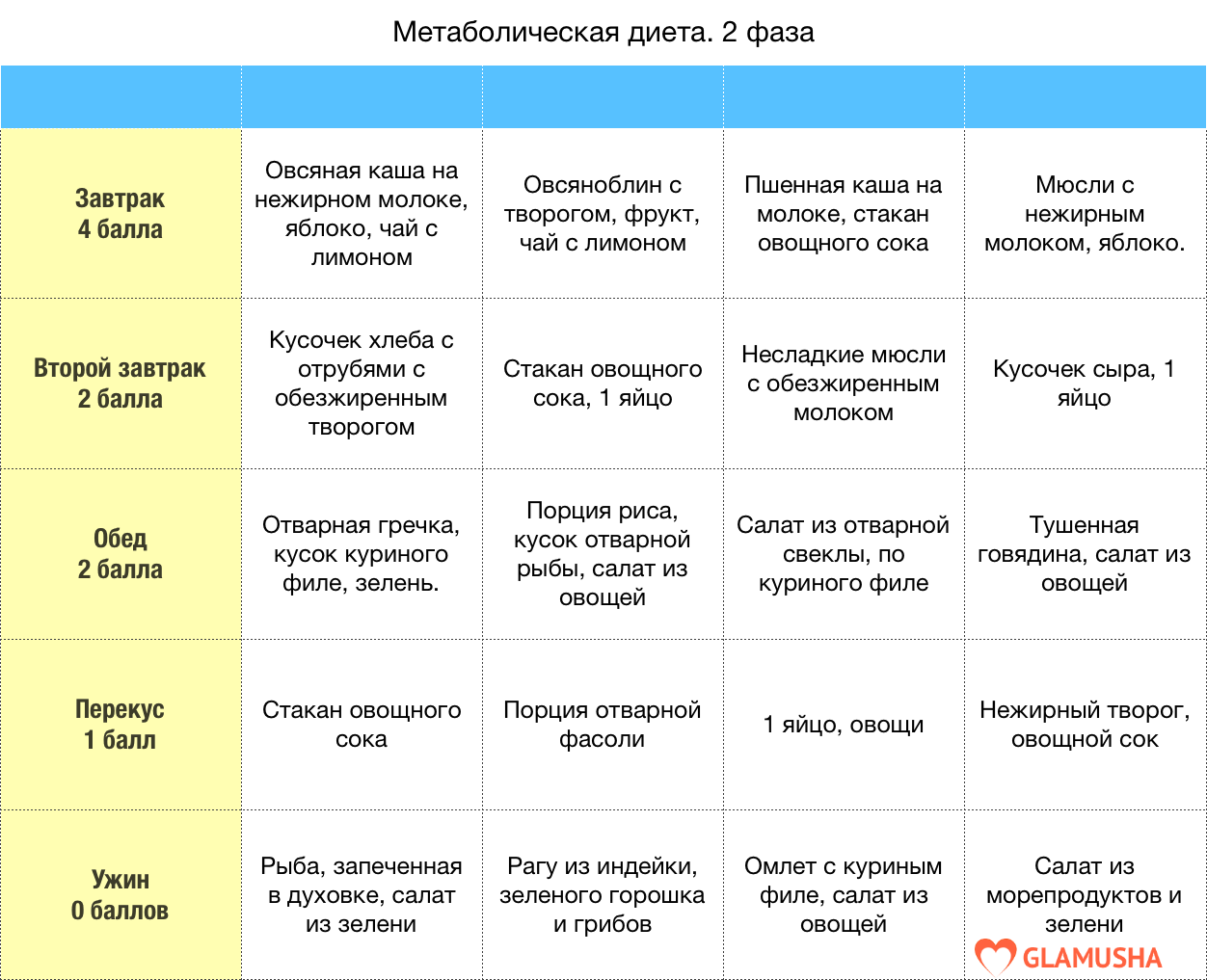 Примерное меню спортивной диеты