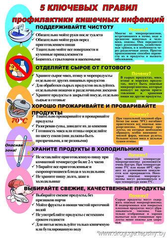 Что делать при остром и других видах гастроэнтерита