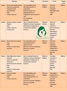 Диета при дерматите у взрослых на лице
