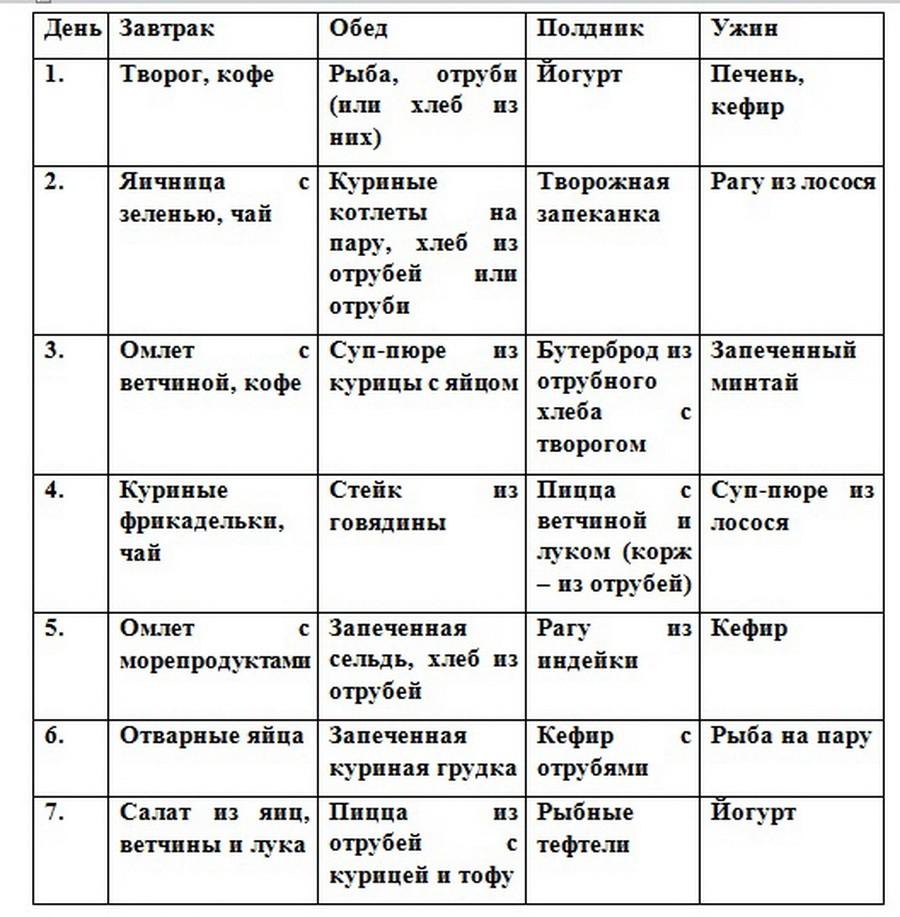 Белковая диета дикуля для похудения меню по дням, результаты, отзывы. эффективная белковая диета валенитина дикуля