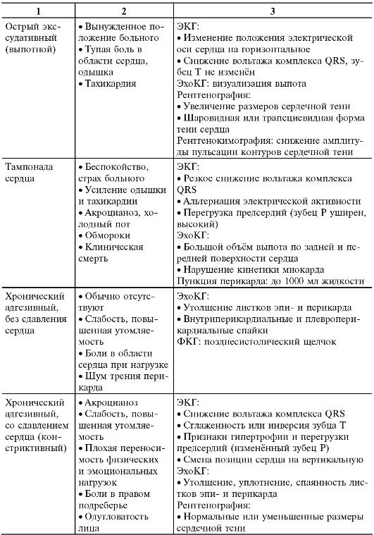 Неревматические кардиты у детей и взрослых: симптомы, диагностика и схема лечения. неревматический кардит у детей