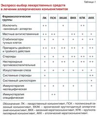 Аллергический конъюнктивит: симптомы, диагностика, лечение у взрослого и ребенка