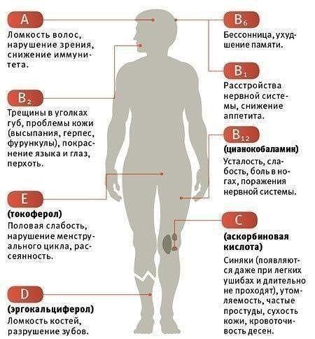 Об избытке и недостатке витамина д