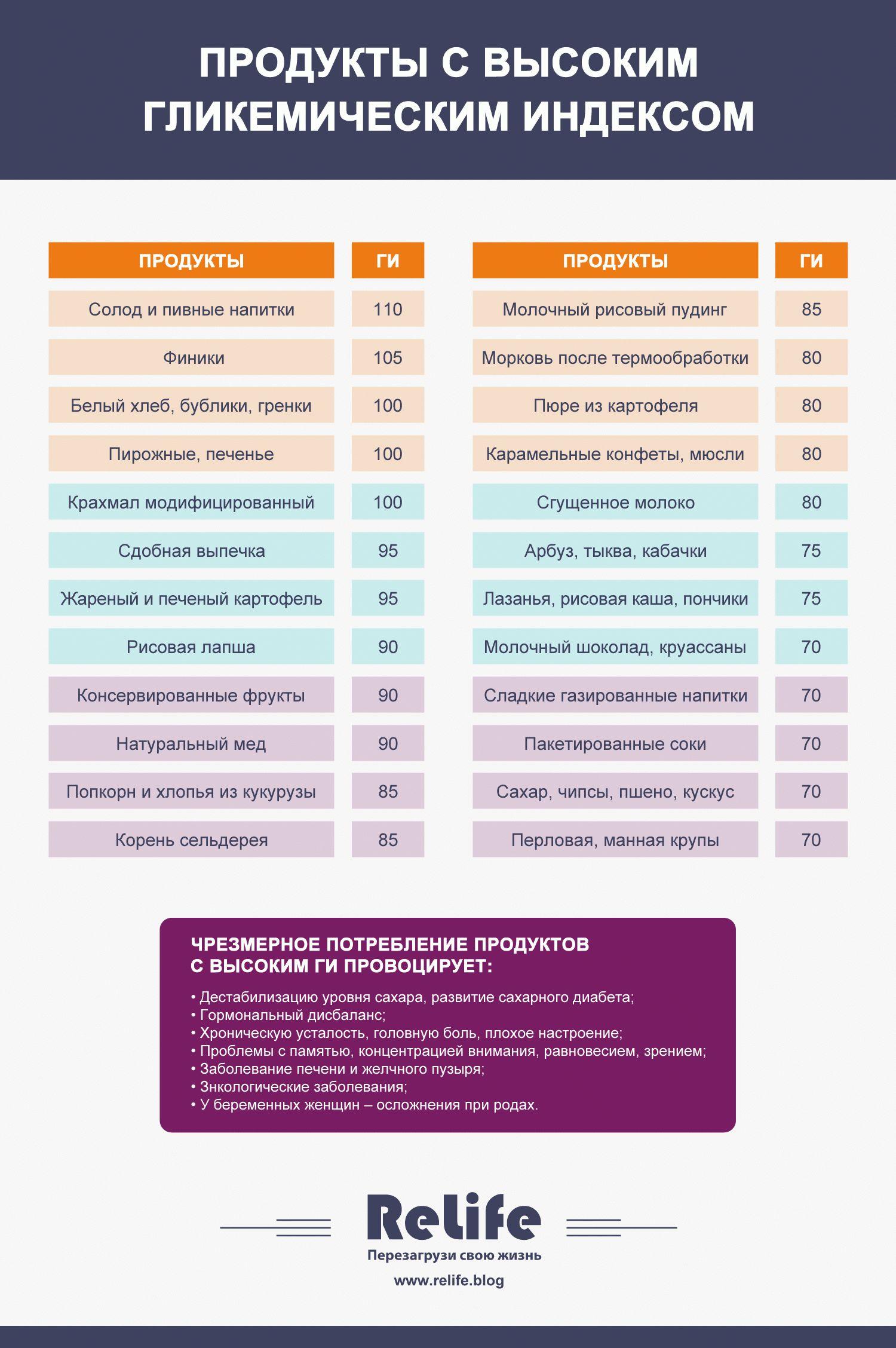 Диета по гликемическому индексу монтиньяка. таблица продуктов, меню, результаты