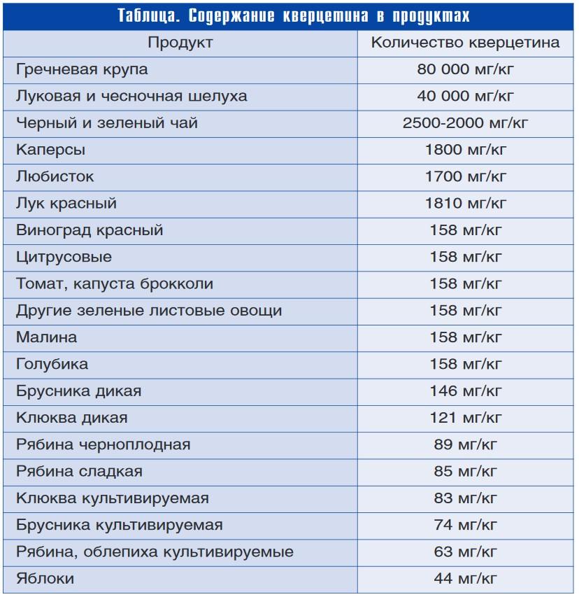 Кверцетин