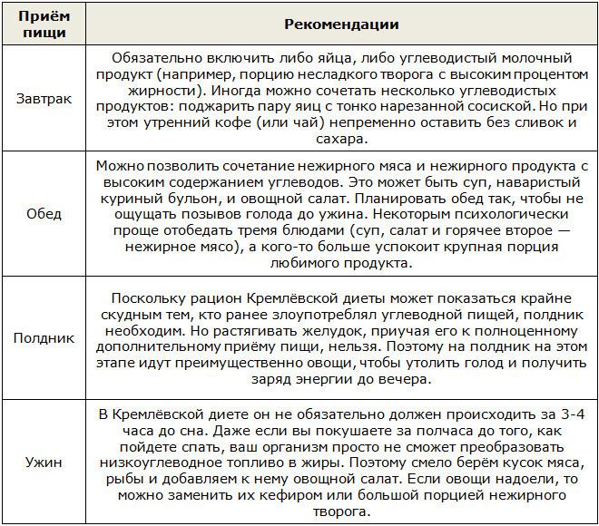 Кремлевская диета отзывы фото  подробная кремлевка на неделю