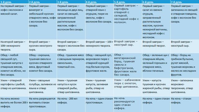 Жировой гепатоз питание