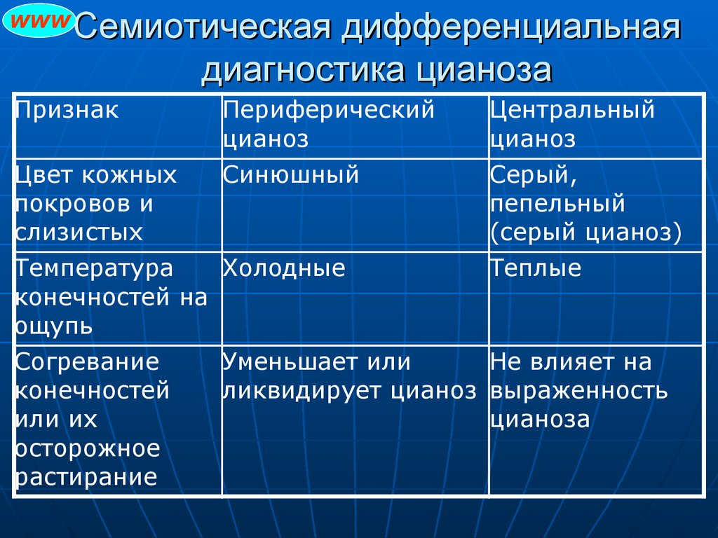 Цианоз | симптомы | диагностика | лечение - docdoc.ru