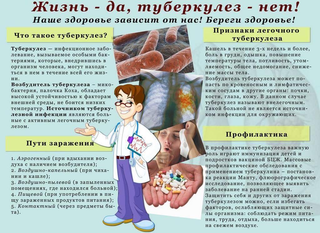 Препараты для профилактики туберкулеза — классификация, состав и побочные эффекты
