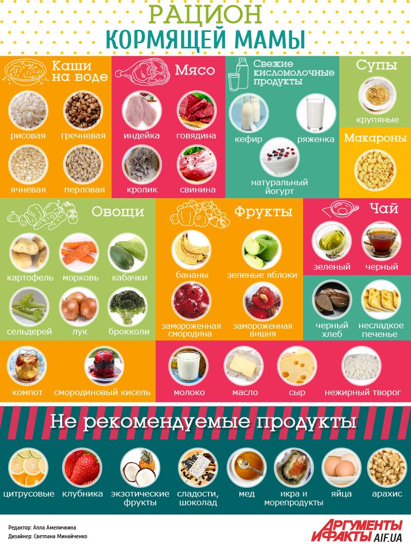 Что из продуктов можно есть кормящей маме в первый месяц после родов