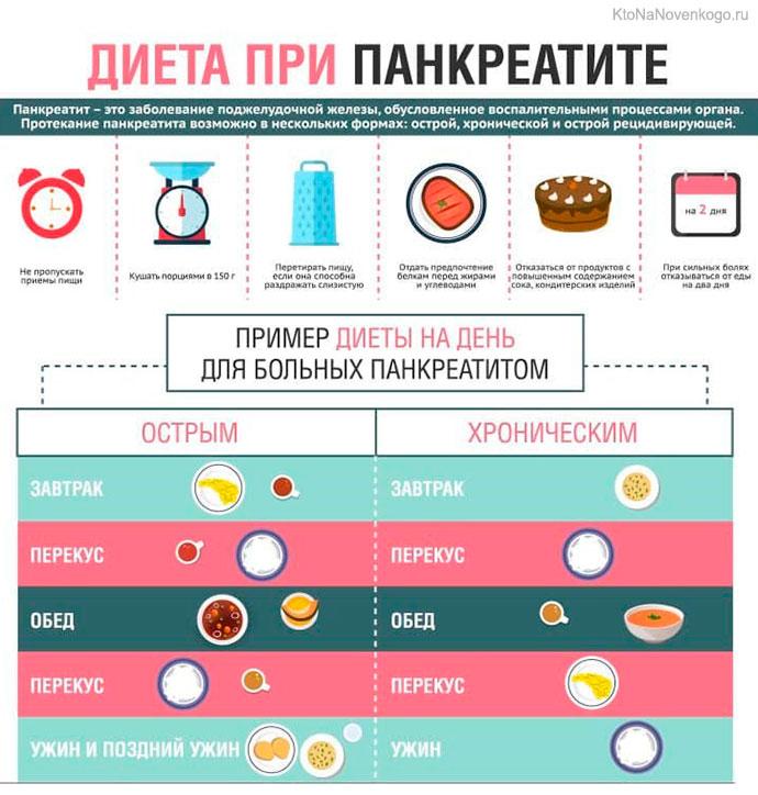 Диета При Холецистите И Панкреатите Для Диабетика. Лечим диабет