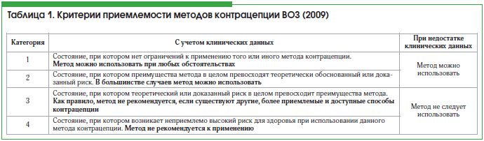 Помощь в выборе орального контрацептива - запись пользователя arino4ka (arino4kan) в сообществе контрацепция в категории выбираем метод предохранения - babyblog.ru